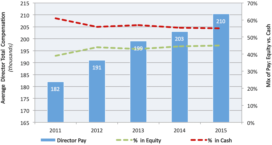 Average Director Pay: S&P/TSX 60