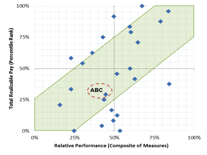 Aggregated 'Zone of Alignment' between Performance & Compensation